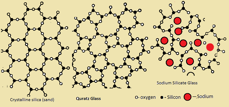 ASDN - Chemistry - Silicates