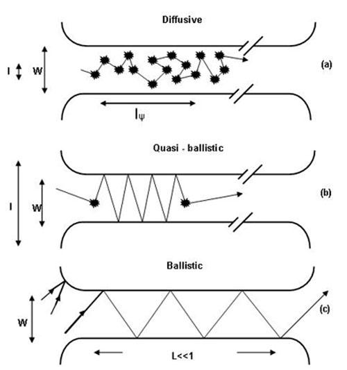 Graphene Ballistic Transport In Room Temperature
