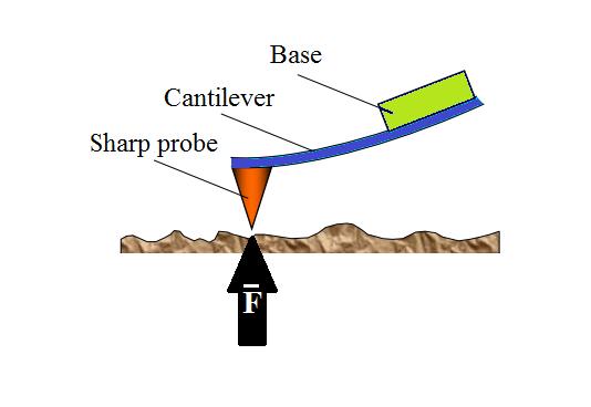 ASDN - Nanotools - Atomic-force microscope (AFM)